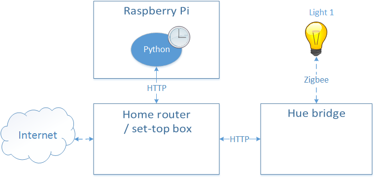 Hue Control On Raspberry Pi