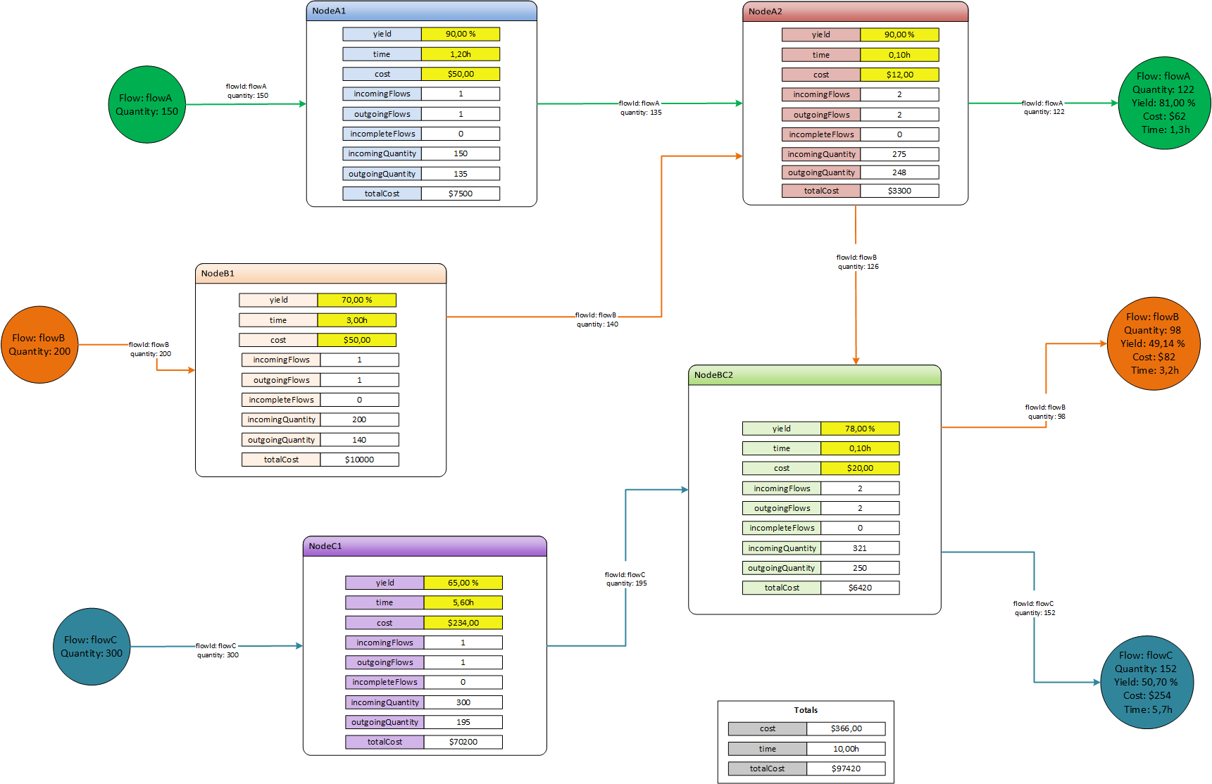 Dynamic dataflows in Visio diagrams with VBA